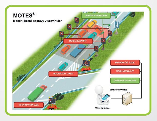 Simulace dopravních uzávěr s využitím mobilní liniové dopravy